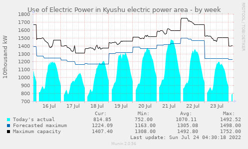 Use of Electric Power in HEPCO(Hokkaido electric power) area